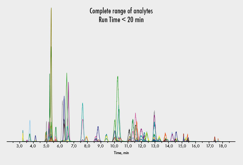 Aminosäuren-Analytik - komplettes PKU-MSUD-Panel - Chromsystems