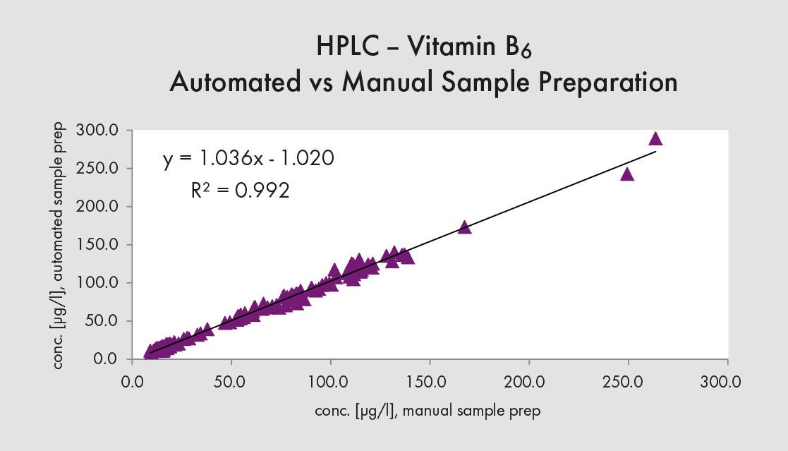 Automation HPLC Method Comparison - Chromsystems