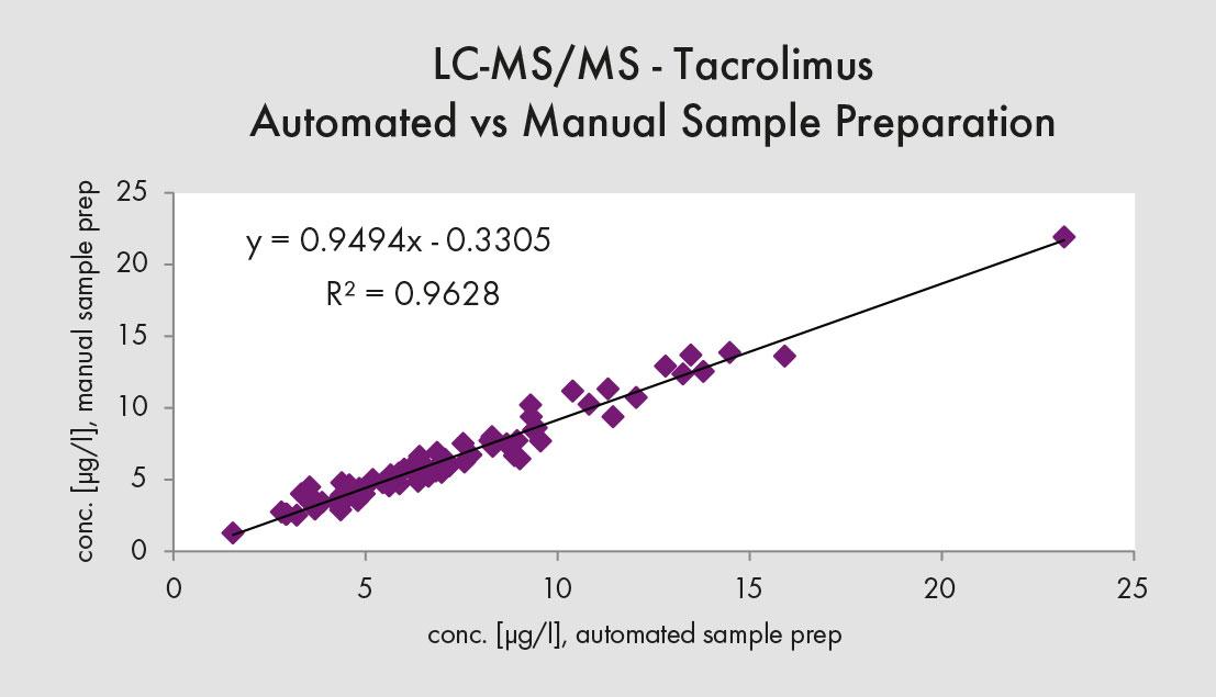 Automation LC-MS/MS Method Comparison - Chromsystems
